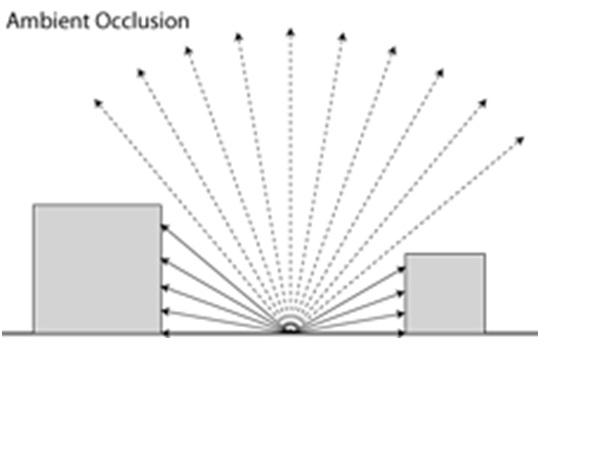 「Ambient occlusion algorithm」的圖片搜尋結果